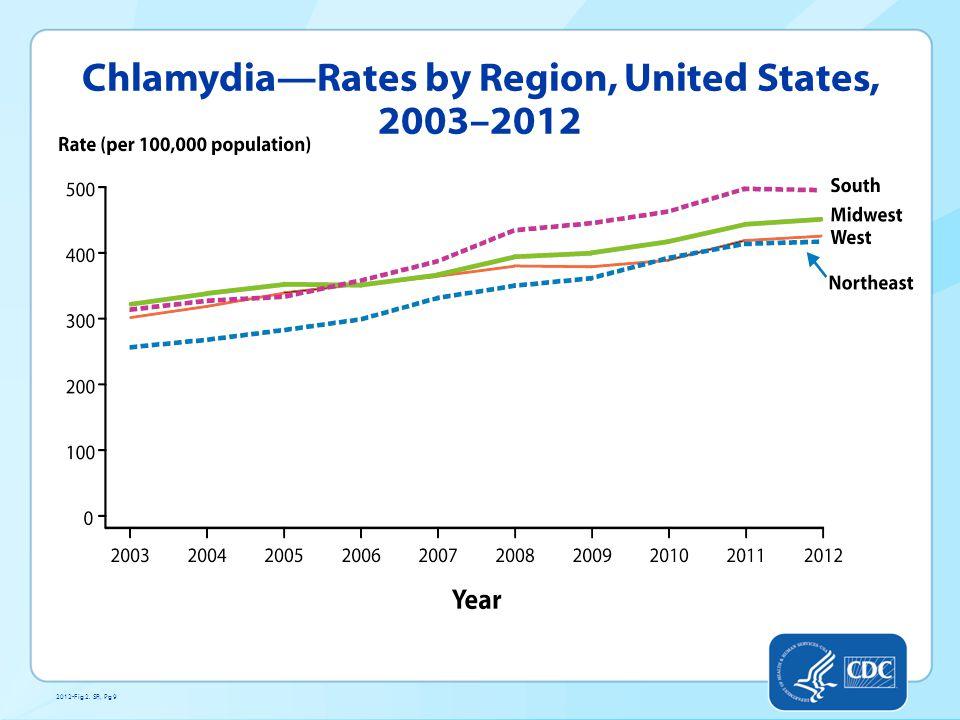 Chlamydia—Rates by Region, United States, 2003–2012 2012-Fig 2. SR, Pg 9
