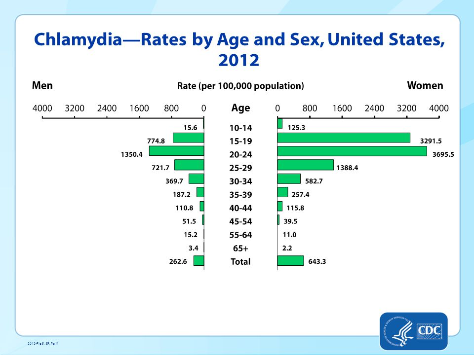 Chlamydia—Rates by Age and Sex, United States, 2012 2012-Fig 5. SR, Pg 11