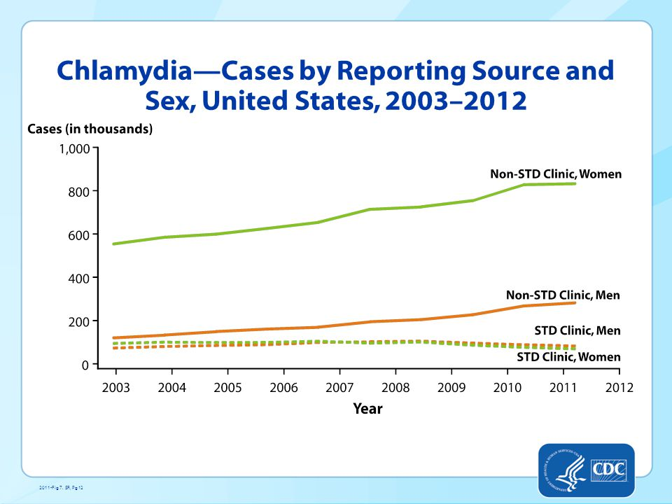 Chlamydia—Cases by Reporting Source and Sex, United States, 2003–2012 2011-Fig 7. SR, Pg 12