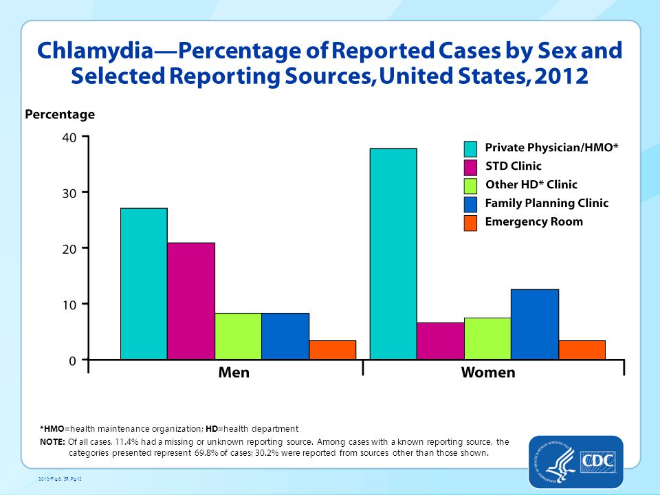 Chlamydia—Percentage of Reported Cases by Sex and Selected Reporting Sources, United States, 2012 *HMO=health maintenance organization; HD=health department NOTE: Of all cases, 11.4% had a missing or unknown reporting source.
