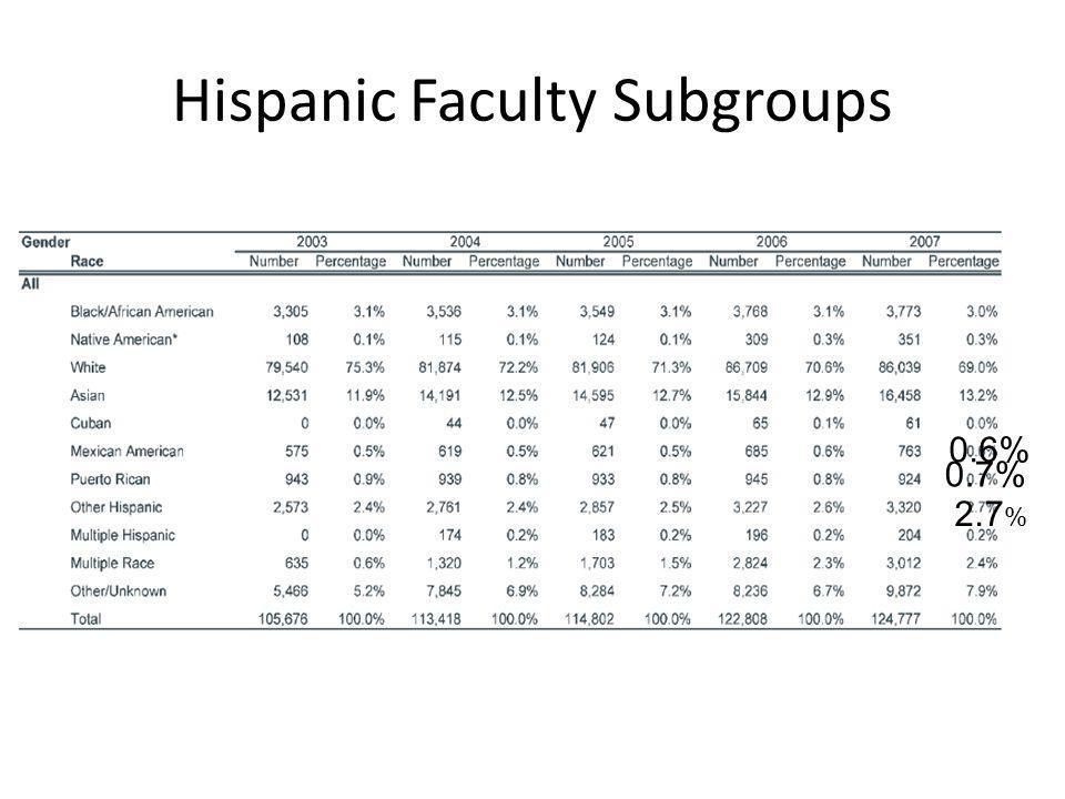 Hispanic Faculty Subgroups 0.6% 2.7 % 0.7%