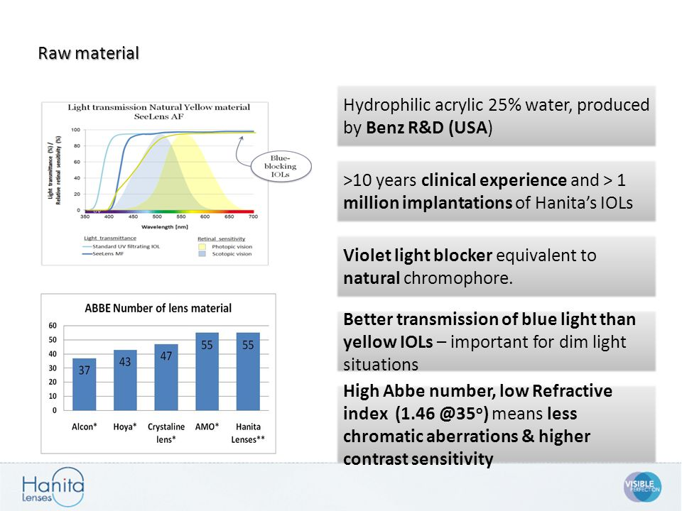 Raw material Violet light blocker equivalent to natural chromophore. >10 years clinical experience and > 1 million implantations of Hanita's IOLs Hydr