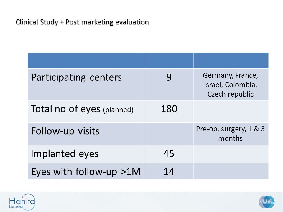 Germany, France, Israel, Colombia, Czech republic 9Participating centers 180Total no of eyes (planned) Pre-op, surgery, 1 & 3 months Follow-up visits