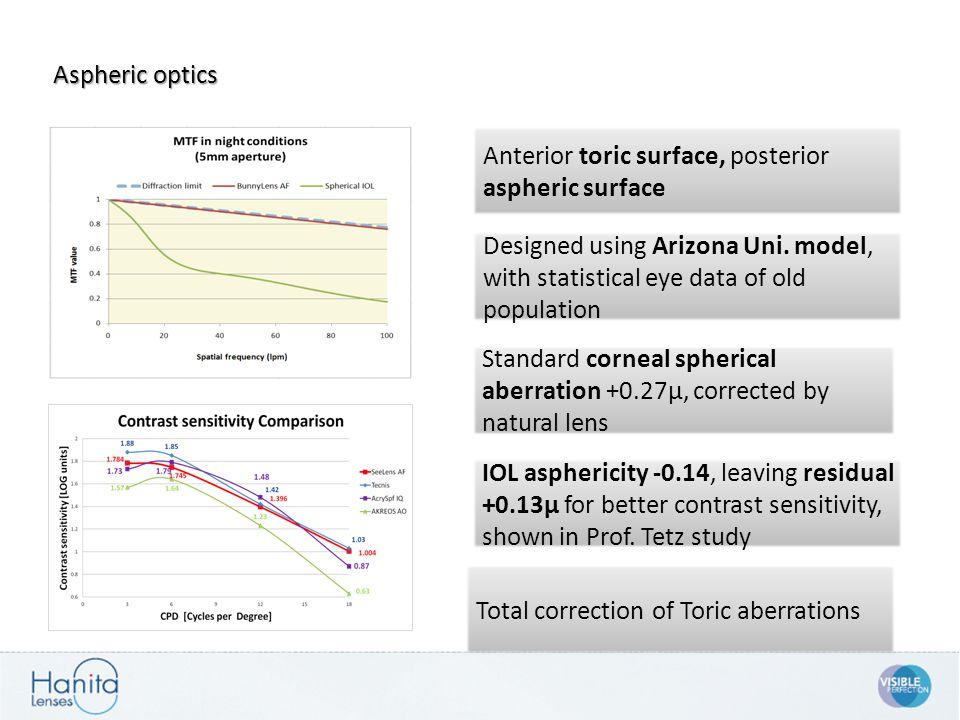 Aspheric optics Standard corneal spherical aberration +0.27µ, corrected by natural lens Designed using Arizona Uni. model, with statistical eye data o