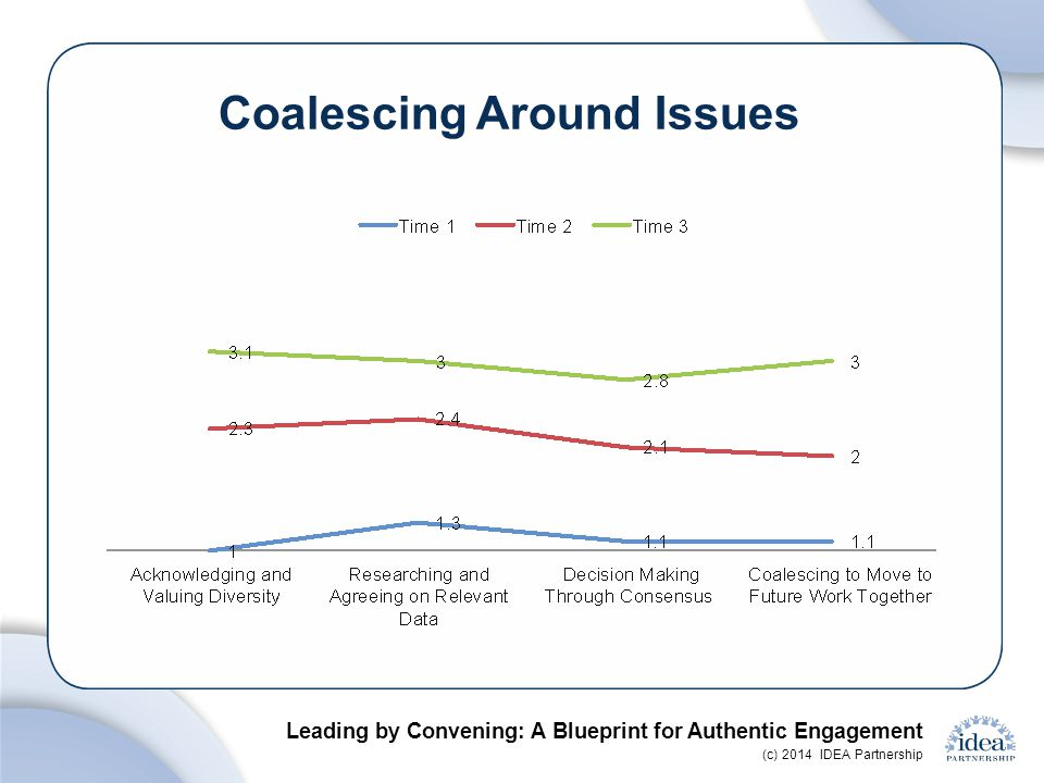 Leading by Convening: A Blueprint for Authentic Engagement (c) 2014 IDEA Partnership
