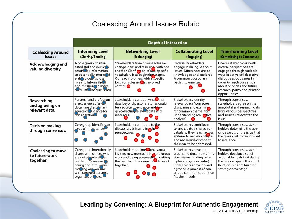 Leading by Convening: A Blueprint for Authentic Engagement (c) 2014 IDEA Partnership Coalescing Around Issues Rubric