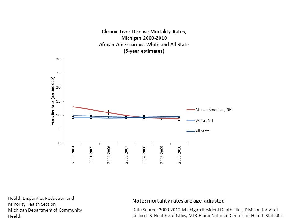 Health Disparities Reduction and Minority Health Section, Michigan Department of Community Health Data Source: 2000-2010 Michigan Resident Death Files, Division for Vital Records & Health Statistics, MDCH and National Center for Health Statistics Note: mortality rates are age-adjusted
