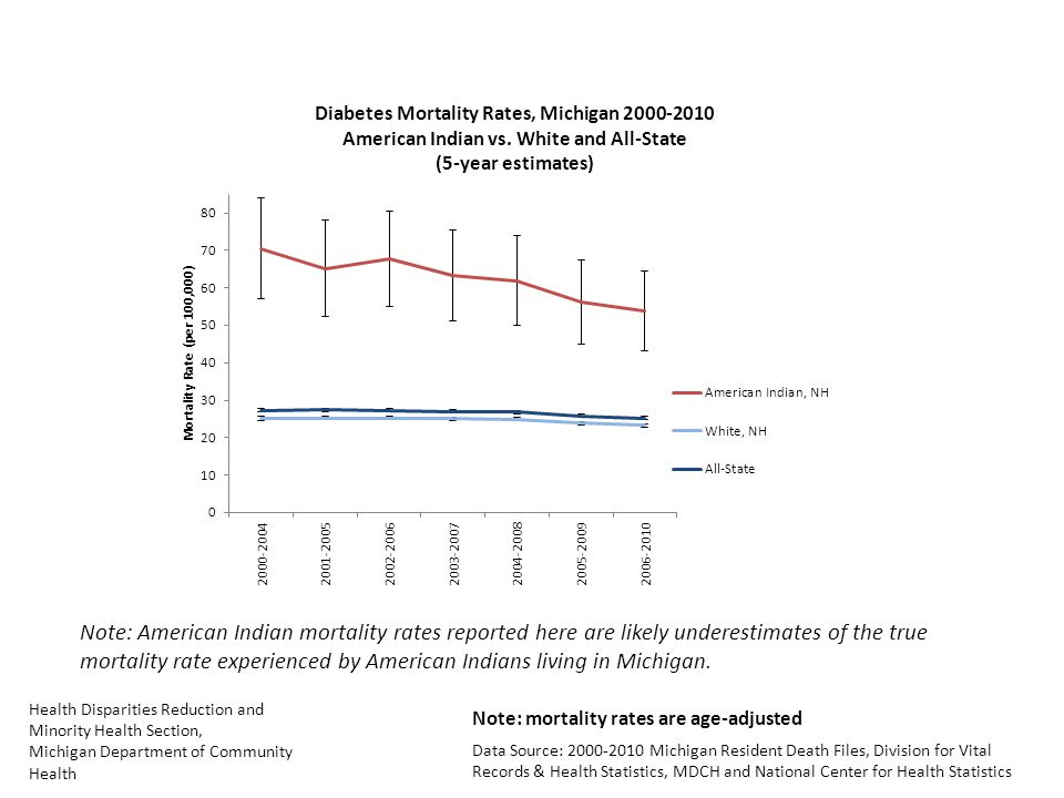 Health Disparities Reduction and Minority Health Section, Michigan Department of Community Health Data Source: 2000-2010 Michigan Resident Death Files, Division for Vital Records & Health Statistics, MDCH and National Center for Health Statistics Note: American Indian mortality rates reported here are likely underestimates of the true mortality rate experienced by American Indians living in Michigan.