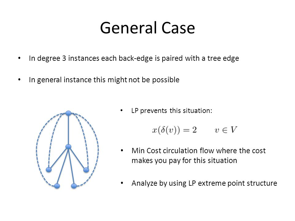 General Case In degree 3 instances each back-edge is paired with a tree edge In general instance this might not be possible LP prevents this situation: Min Cost circulation flow where the cost makes you pay for this situation Analyze by using LP extreme point structure