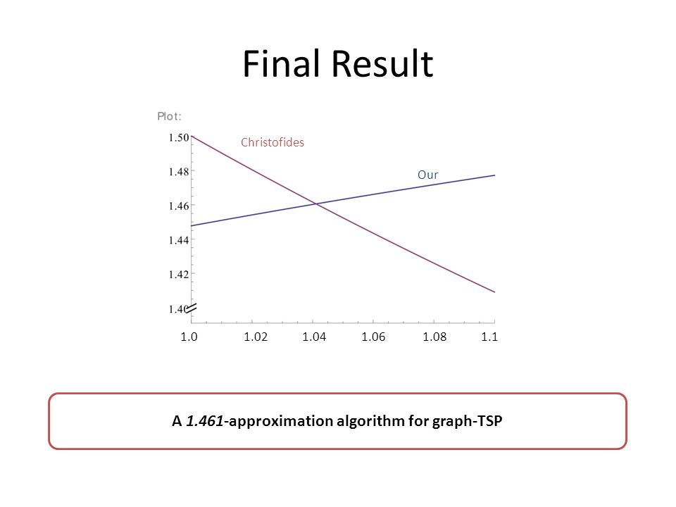 Final Result 1.0 1.02 1.04 1.06 1.08 1.1 Christofides Our A 1.461-approximation algorithm for graph-TSP