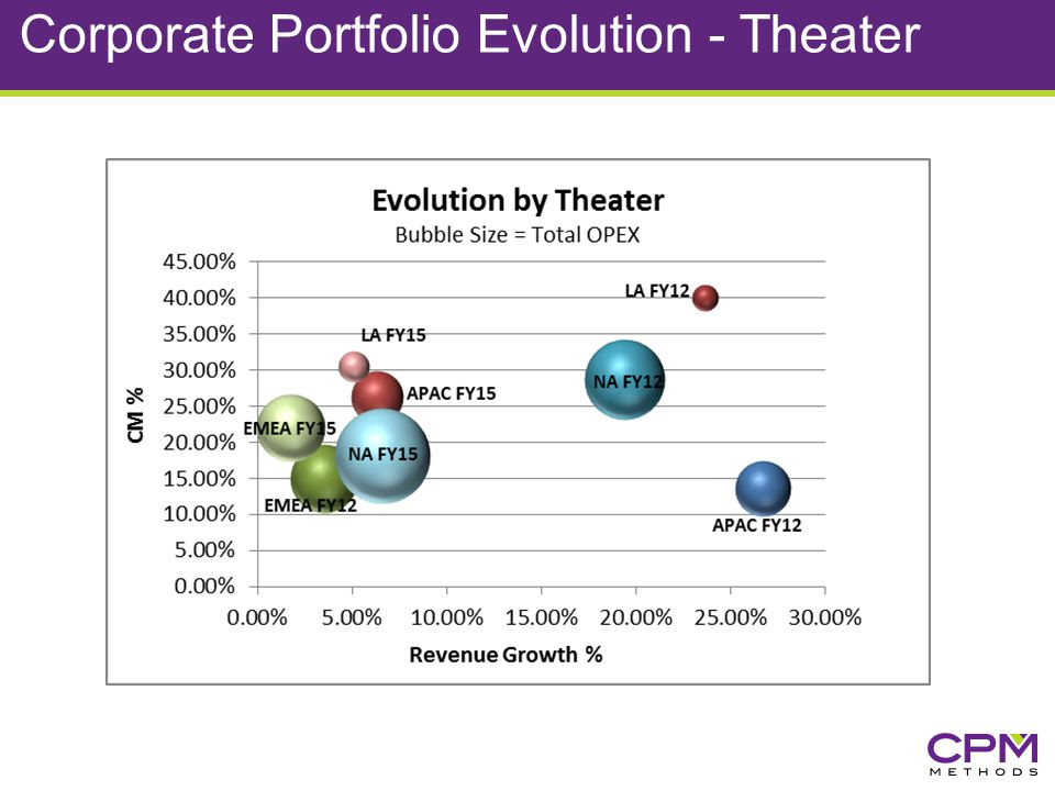 Corporate Portfolio Evolution - Theater
