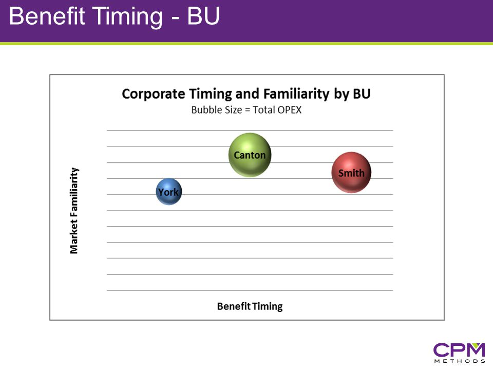 Benefit Timing - BU