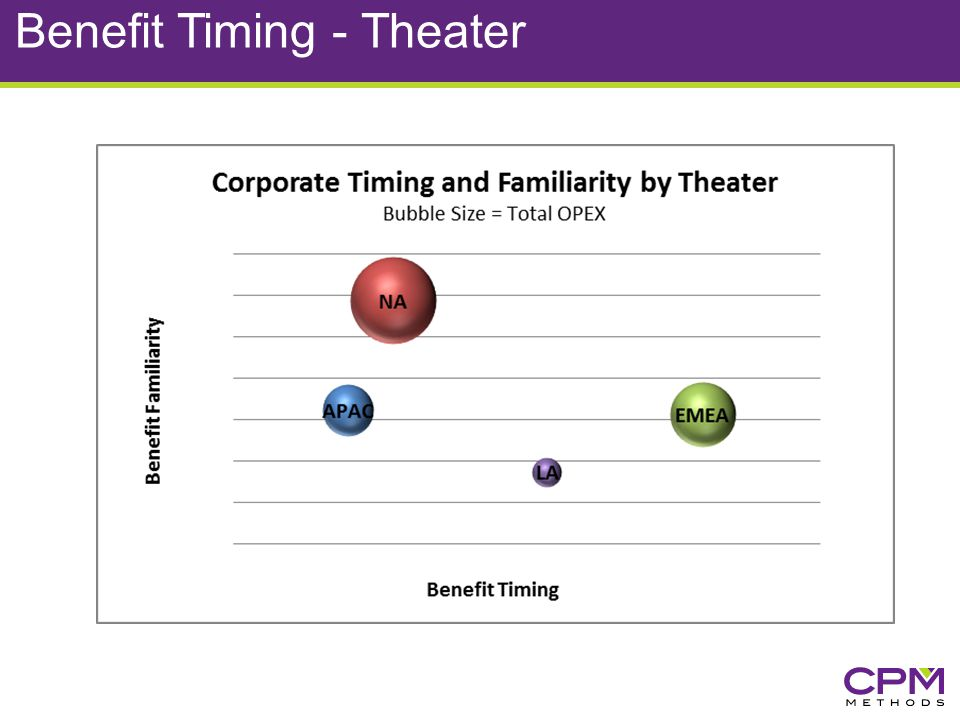Benefit Timing - Theater