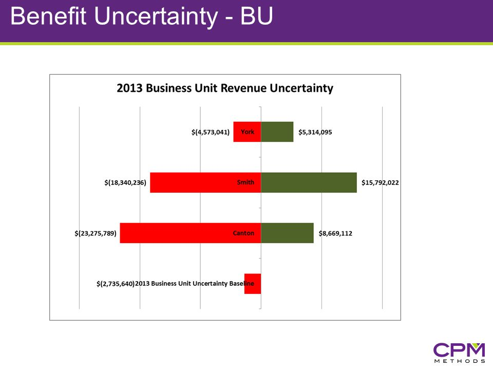 Benefit Uncertainty - BU