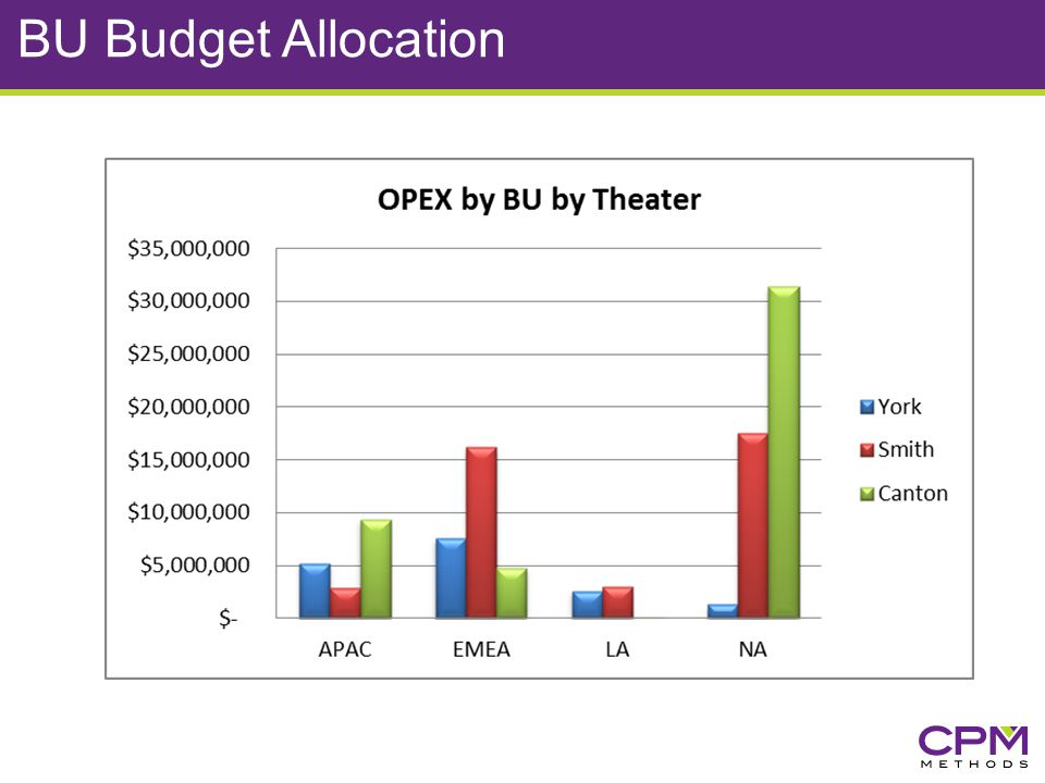 BU Budget Allocation