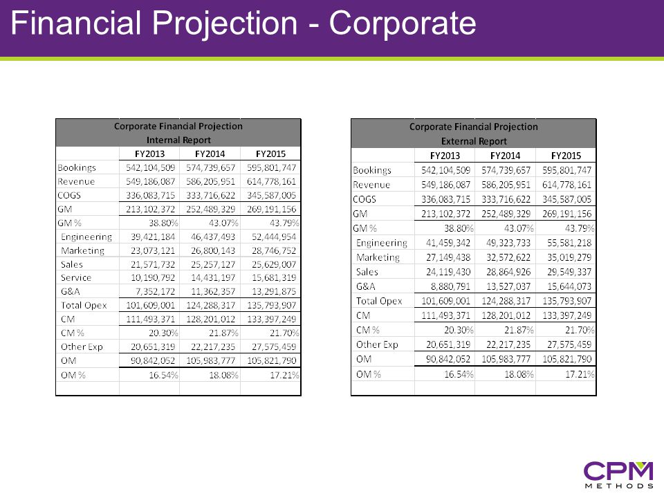 Financial Projection - Corporate
