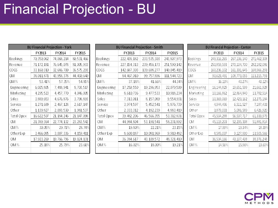 Financial Projection - BU
