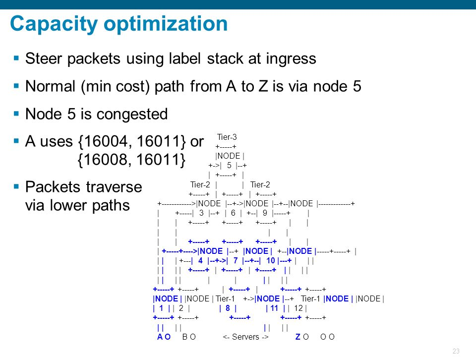 23 Capacity optimization  Steer packets using label stack at ingress  Normal (min cost) path from A to Z is via node 5  Node 5 is congested  A uses {16004, 16011} or {16008, 16011}  Packets traverse via lower paths Tier-3 +-----+ |NODE | +->| 5 |--+ | +-----+ | Tier-2 | | Tier-2 +-----+ | +-----+ | +-----+ +------------>|NODE |--+->|NODE |--+--|NODE |-------------+ | +-----| 3 |--+ | 6 | +--| 9 |-----+ | | | +-----+ +-----+ +-----+ | | | | | | | | +-----+ +-----+ +-----+ | | | +-----+---->|NODE |--+ |NODE | +--|NODE |-----+-----+ | | | | +---| 4 |--+->| 7 |--+--| 10 |---+ | | | | | | | +-----+ | +-----+ | +-----+ | | | | | | | | | | | | | | +-----+ +-----+ | +-----+ | +-----+ +-----+ |NODE | |NODE | Tier-1 +->|NODE |--+ Tier-1 |NODE | |NODE | | 1 | | 2 | | 8 | | 11 | | 12 | +-----+ +-----+ +-----+ +-----+ +-----+ | | | | | | | | A O B O Z O O O