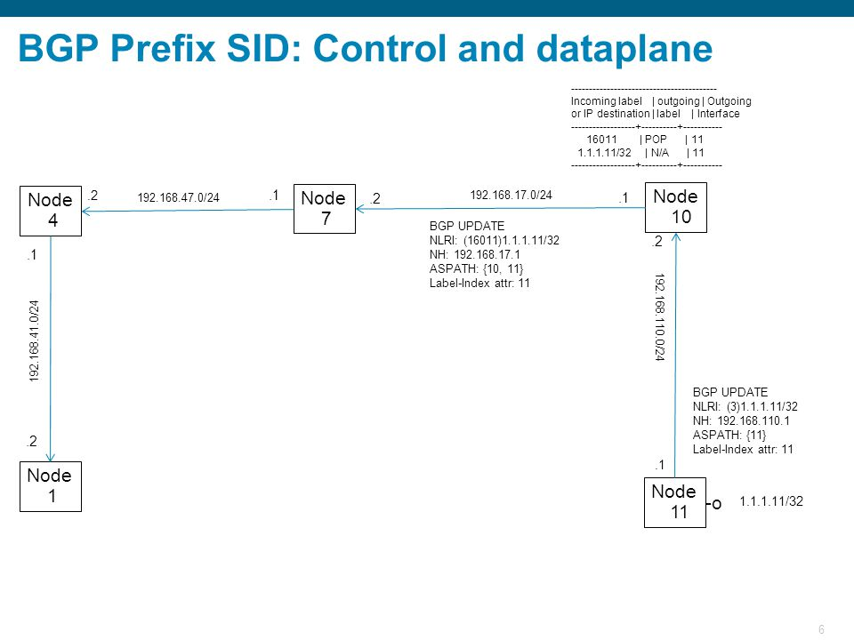 7 BGP Prefix SID: Control and dataplane Node 11 Node 10 Node 7 Node 1 Node 4 1.1.1.11/32 BGP UPDATE NLRI: (3)1.1.1.11/32 NH: 192.168.110.1 ASPATH: {11} Label-Index attr: 11 192.168.110.0/24.1 192.168.17.0/24.2.1 192.168.47.0/24.1.2 192.168.41.0/24.2 ----------------------------------------- Incoming label | outgoing | Outgoing or IP destination | label | Interface ------------------+----------+----------- 16011 | POP | 11 1.1.1.11/32 | N/A | 11 ------------------+----------+----------- ----------------------------------------- Incoming label | outgoing | Outgoing or IP destination | label | Interface ------------------+----------+----------- 16011 | 16011 | 10 1.1.1.11/32 | 16011 | 10 ------------------+----------+----------- BGP UPDATE NLRI: (16011)1.1.1.11/32 NH: 192.168.17.1 ASPATH: {10, 11} Label-Index attr: 11 -o