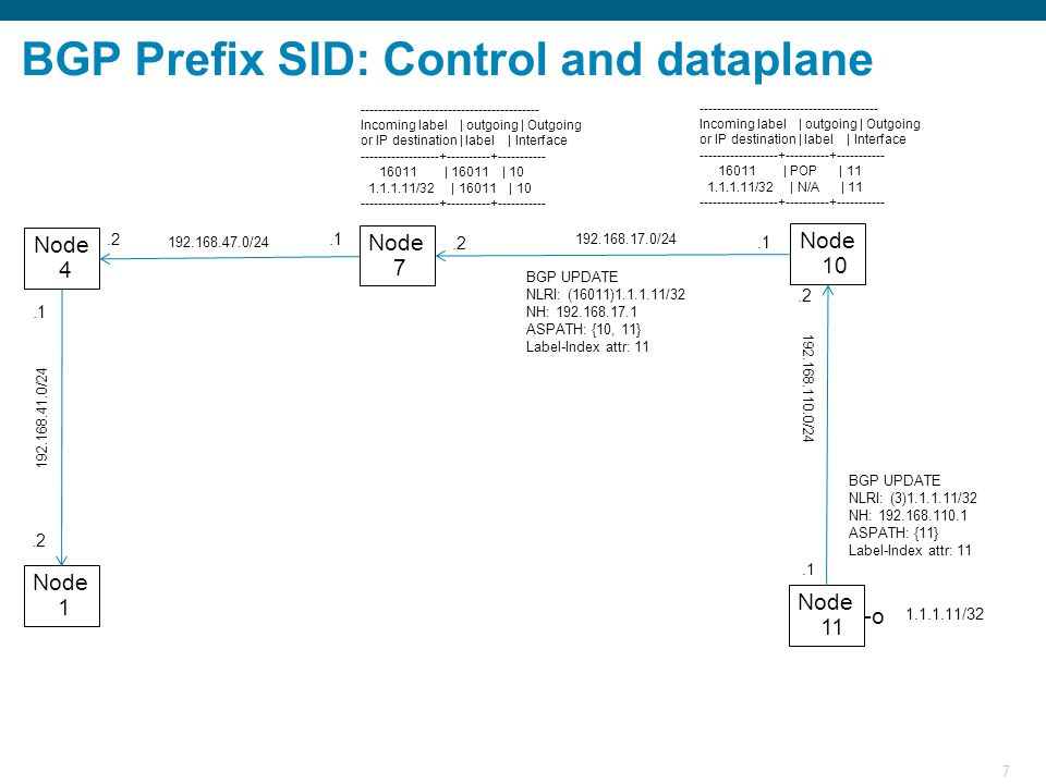 7 BGP Prefix SID: Control and dataplane Node 11 Node 10 Node 7 Node 1 Node 4 1.1.1.11/32 BGP UPDATE NLRI: (3)1.1.1.11/32 NH: 192.168.110.1 ASPATH: {11} Label-Index attr: 11 192.168.110.0/24.1 192.168.17.0/24.2.1 192.168.47.0/24.1.2 192.168.41.0/24.2 ----------------------------------------- Incoming label | outgoing | Outgoing or IP destination | label | Interface ------------------+----------+----------- 16011 | POP | 11 1.1.1.11/32 | N/A | 11 ------------------+----------+----------- ----------------------------------------- Incoming label | outgoing | Outgoing or IP destination | label | Interface ------------------+----------+----------- 16011 | 16011 | 10 1.1.1.11/32 | 16011 | 10 ------------------+----------+----------- BGP UPDATE NLRI: (16011)1.1.1.11/32 NH: 192.168.17.1 ASPATH: {10, 11} Label-Index attr: 11 -o