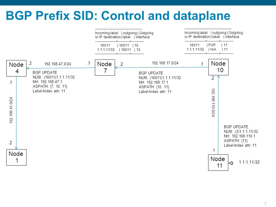 8 BGP Prefix SID: Control and dataplane Node 11 Node 10 Node 7 Node 1 Node 4 1.1.1.11/32 BGP UPDATE NLRI: (3)1.1.1.11/32 NH: 192.168.110.1 ASPATH: {11} Label-Index attr: 11 192.168.110.0/24.1 192.168.17.0/24.2.1 192.168.47.0/24.1.2 192.168.41.0/24.2 ----------------------------------------- Incoming label | outgoing | Outgoing or IP destination | label | Interface ------------------+----------+----------- 16011 | POP | 11 1.1.1.11/32 | N/A | 11 ------------------+----------+----------- ----------------------------------------- Incoming label | outgoing | Outgoing or IP destination | label | Interface ------------------+----------+----------- 16011 | 16011 | 10 1.1.1.11/32 | 16011 | 10 ------------------+----------+----------- BGP UPDATE NLRI: (16011)1.1.1.11/32 NH: 192.168.17.1 ASPATH: {10, 11} Label-Index attr: 11 BGP UPDATE NLRI: (16011)1.1.1.11/32 NH: 192.168.47.1 ASPATH: {7, 10, 11} Label-Index attr: 11 -o