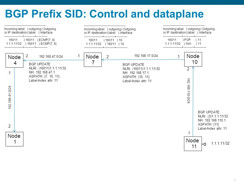 9 BGP Prefix SID: Control and dataplane Node 11 Node 10 Node 7 Node 1 Node 4 1.1.1.11/32 BGP UPDATE NLRI: (3)1.1.1.11/32 NH: 192.168.110.1 ASPATH: {11} Label-Index attr: 11 192.168.110.0/24.1 192.168.17.0/24.2.1 192.168.47.0/24.1.2 192.168.41.0/24.2 ----------------------------------------- Incoming label | outgoing | Outgoing or IP destination | label | Interface ------------------+----------+----------- 16011 | POP | 11 1.1.1.11/32 | N/A | 11 ------------------+----------+----------- ----------------------------------------- Incoming label | outgoing | Outgoing or IP destination | label | Interface ------------------+----------+----------- 16011 | 16011 | 10 1.1.1.11/32 | 16011 | 10 ------------------+----------+----------- ----------------------------------------- Incoming label | outgoing | Outgoing or IP destination | label | Interface ------------------+----------+----------- 16011 | 16011 | ECMP{7, 8} 1.1.1.11/32 | 16011 | ECMP{7, 8} ------------------+----------+----------- BGP UPDATE NLRI: (16011)1.1.1.11/32 NH: 192.168.17.1 ASPATH: {10, 11} Label-Index attr: 11 BGP UPDATE NLRI: (16011)1.1.1.11/32 NH: 192.168.47.1 ASPATH: {7, 10, 11} Label-Index attr: 11 -o