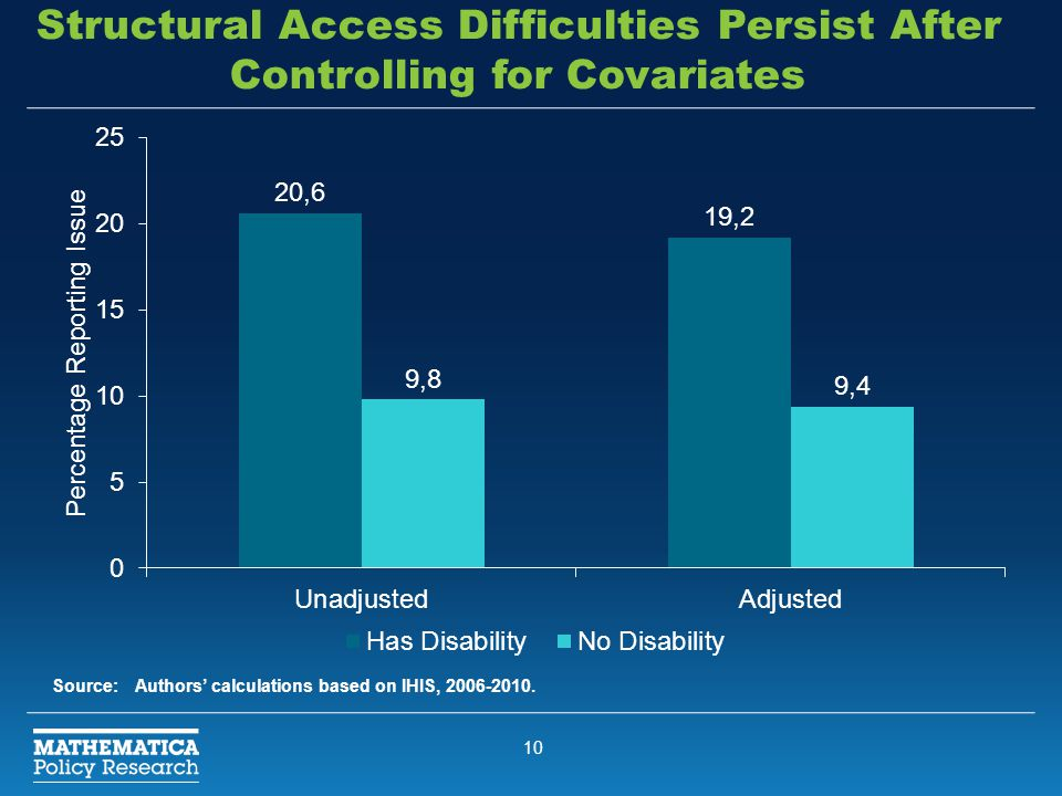 10 Structural Access Difficulties Persist After Controlling for Covariates Source:Authors' calculations based on IHIS, 2006-2010.