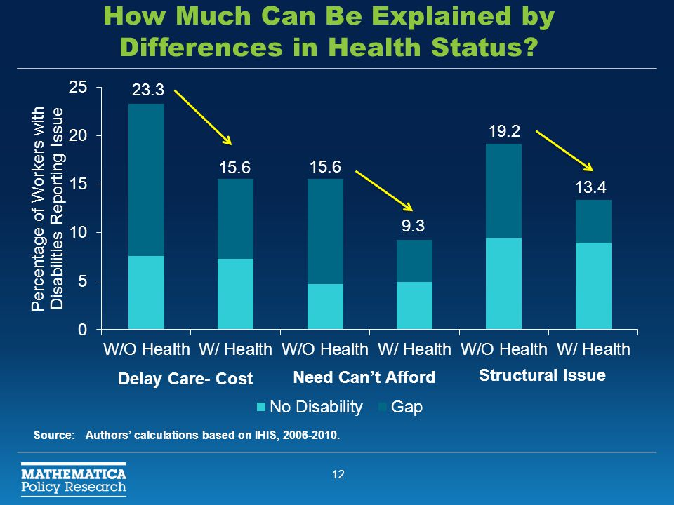 12 How Much Can Be Explained by Differences in Health Status? Source:Authors' calculations based on IHIS, 2006-2010.