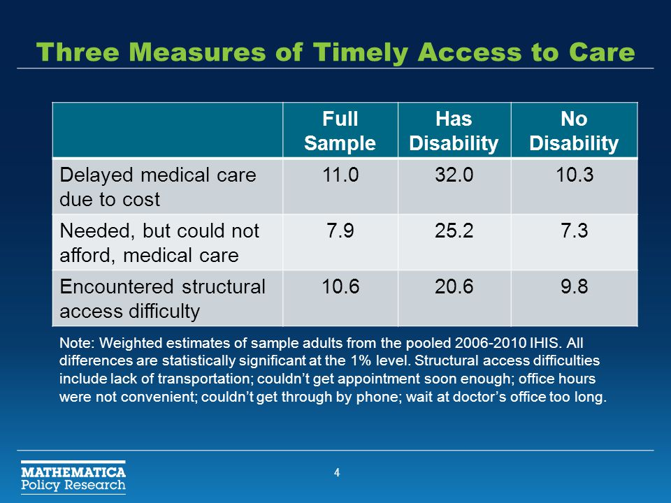 4 Three Measures of Timely Access to Care Full Sample Has Disability No Disability Delayed medical care due to cost 11.032.010.3 Needed, but could not