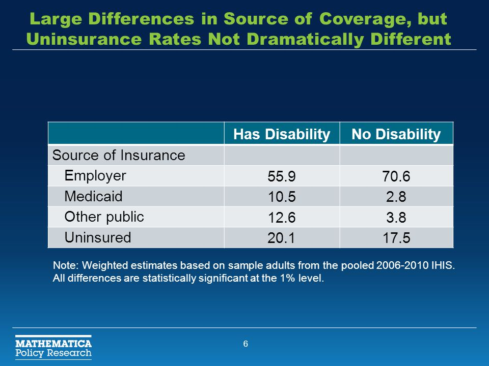 6 Large Differences in Source of Coverage, but Uninsurance Rates Not Dramatically Different Has DisabilityNo Disability Source of Insurance Employer 5