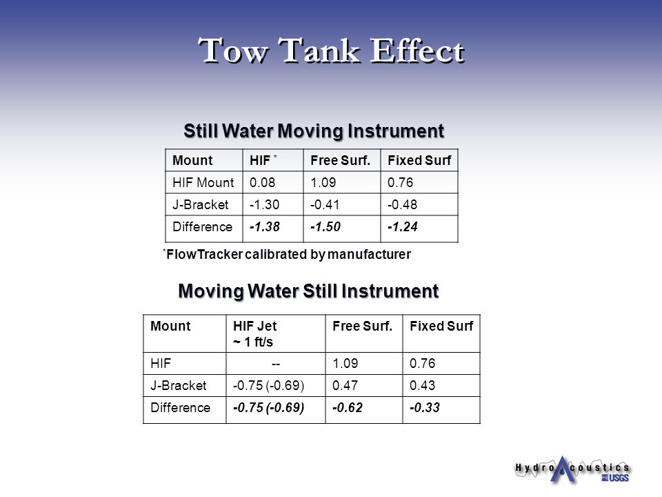 Tow Tank Effect Still Water Moving Instrument Moving Water Still Instrument MountHIF * Free Surf.Fixed Surf HIF Mount0.081.090.76 J-Bracket-1.30-0.41-