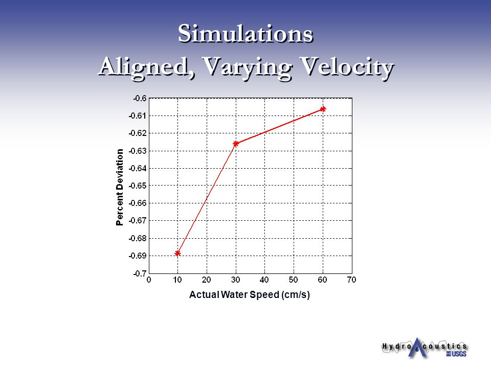 Simulations Aligned, Varying Velocity Actual Water Speed (cm/s)
