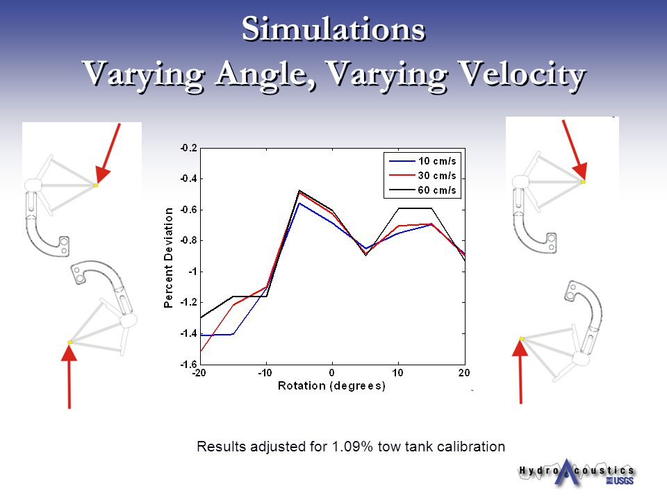 Simulations Varying Angle, Varying Velocity Results adjusted for 1.09% tow tank calibration