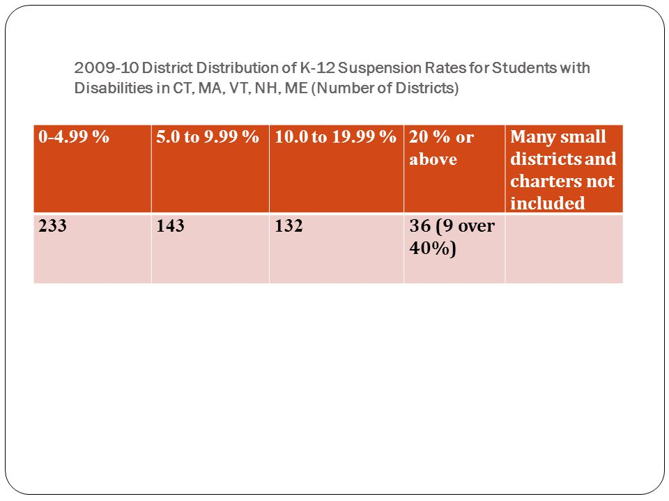 2009-10 District Distribution of K-12 Suspension Rates for Students with Disabilities in CT, MA, VT, NH, ME (Number of Districts) 0-4.99 %5.0 to 9.99 %10.0 to 19.99 %20 % or above Many small districts and charters not included 233143132 36 (9 over 40%)