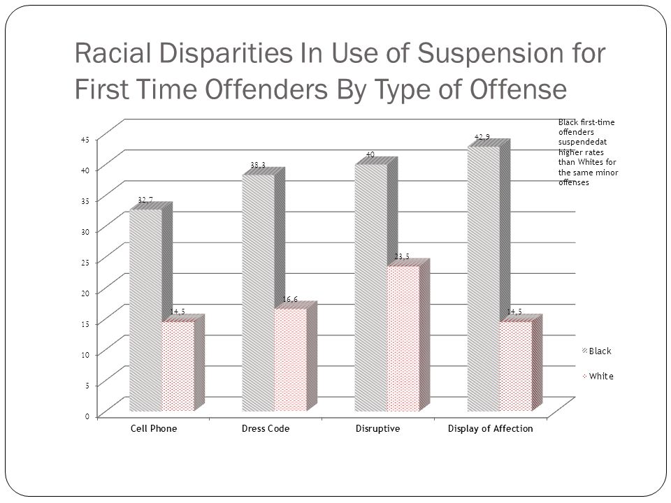 Racial Disparities In Use of Suspension for First Time Offenders By Type of Offense