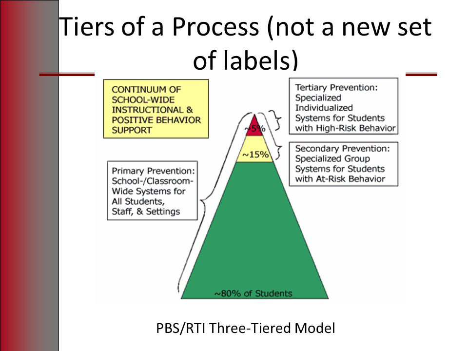 Tiers of a Process (not a new set of labels) PBS/RTI Three-Tiered Model