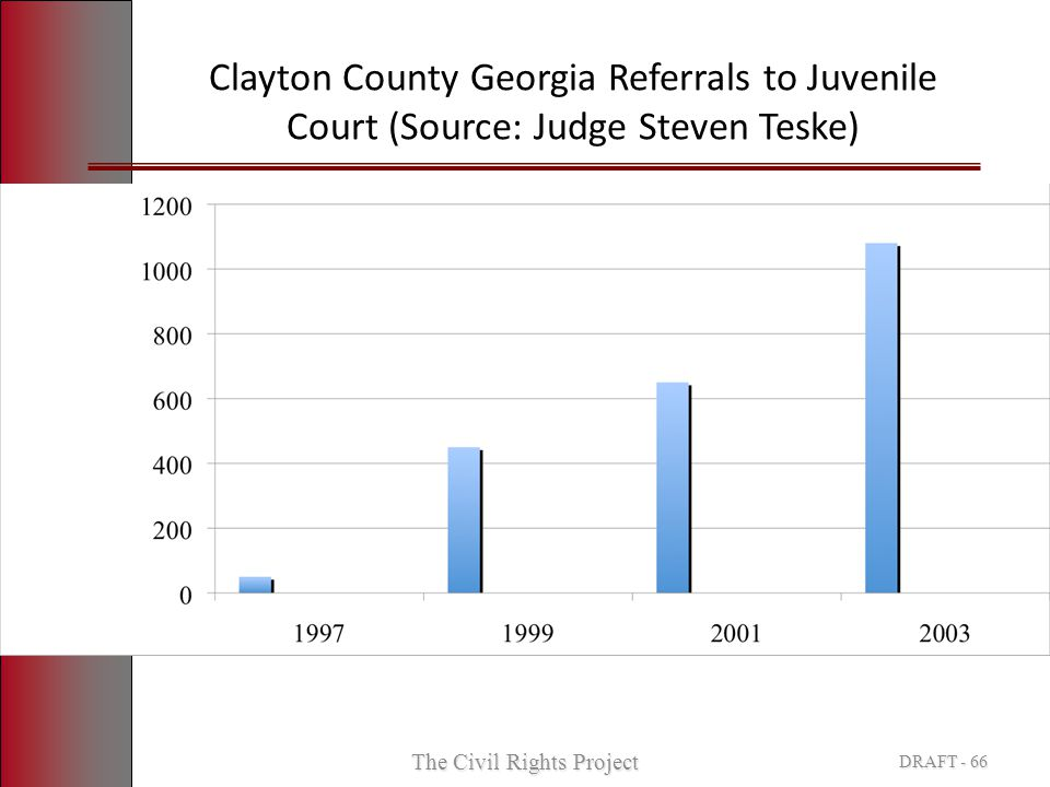 Clayton County Georgia Referrals to Juvenile Court (Source: Judge Steven Teske) The Civil Rights Project DRAFT - 66