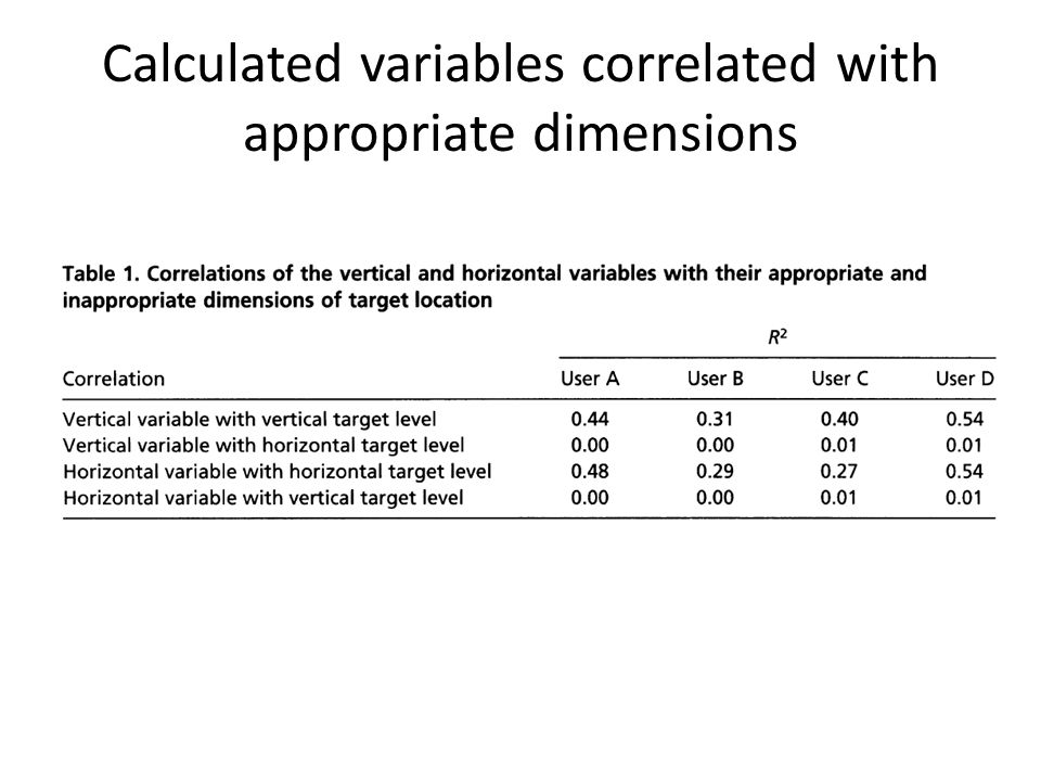 Calculated variables correlated with appropriate dimensions