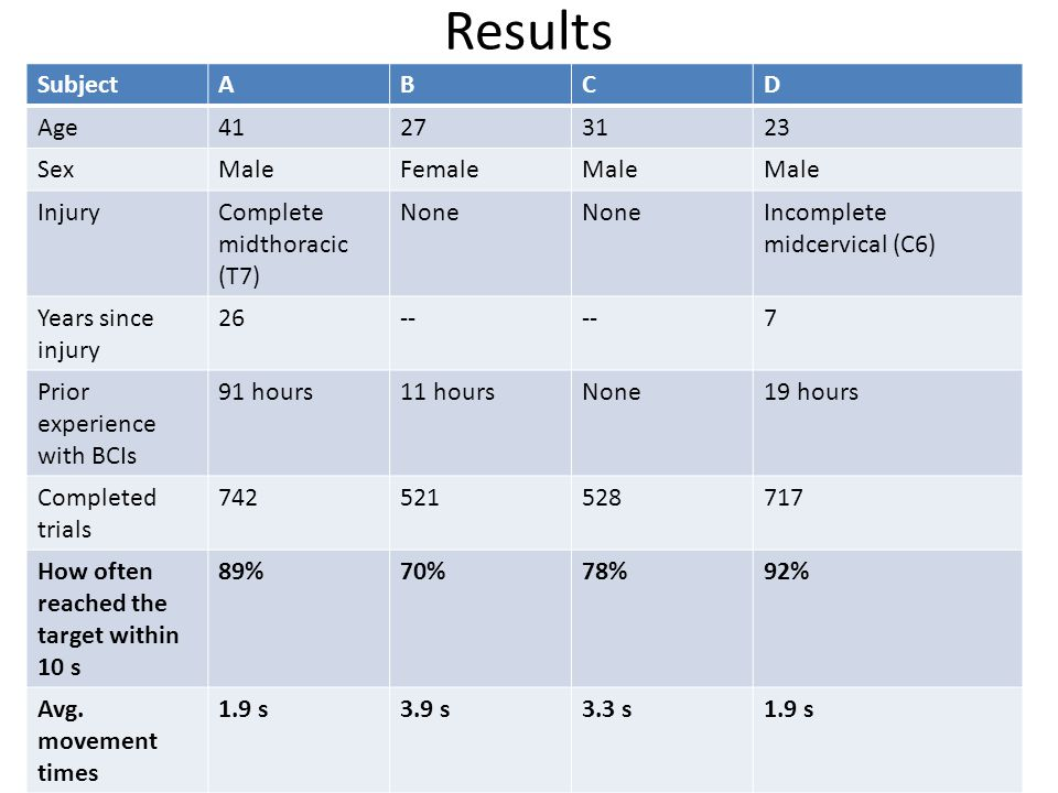 Results SubjectABCD Age41273123 SexMaleFemaleMale InjuryComplete midthoracic (T7) None Incomplete midcervical (C6) Years since injury 26-- 7 Prior experience with BCIs 91 hours11 hoursNone19 hours Completed trials 742521528717 How often reached the target within 10 s 89%70%78%92% Avg.
