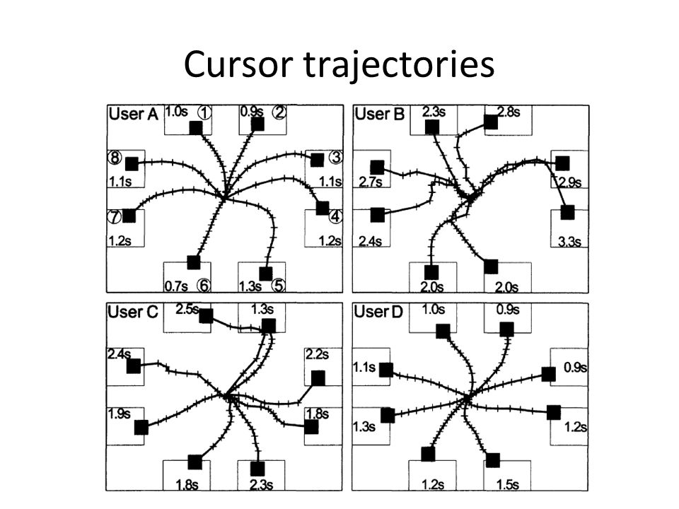 Cursor trajectories