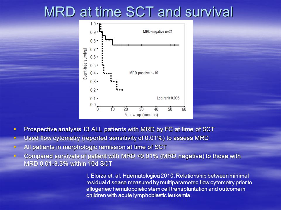 MRD at time SCT and survival  Prospective analysis 13 ALL patients with MRD by FC at time of SCT  Used flow cytometry (reported sensitivity of 0.01%