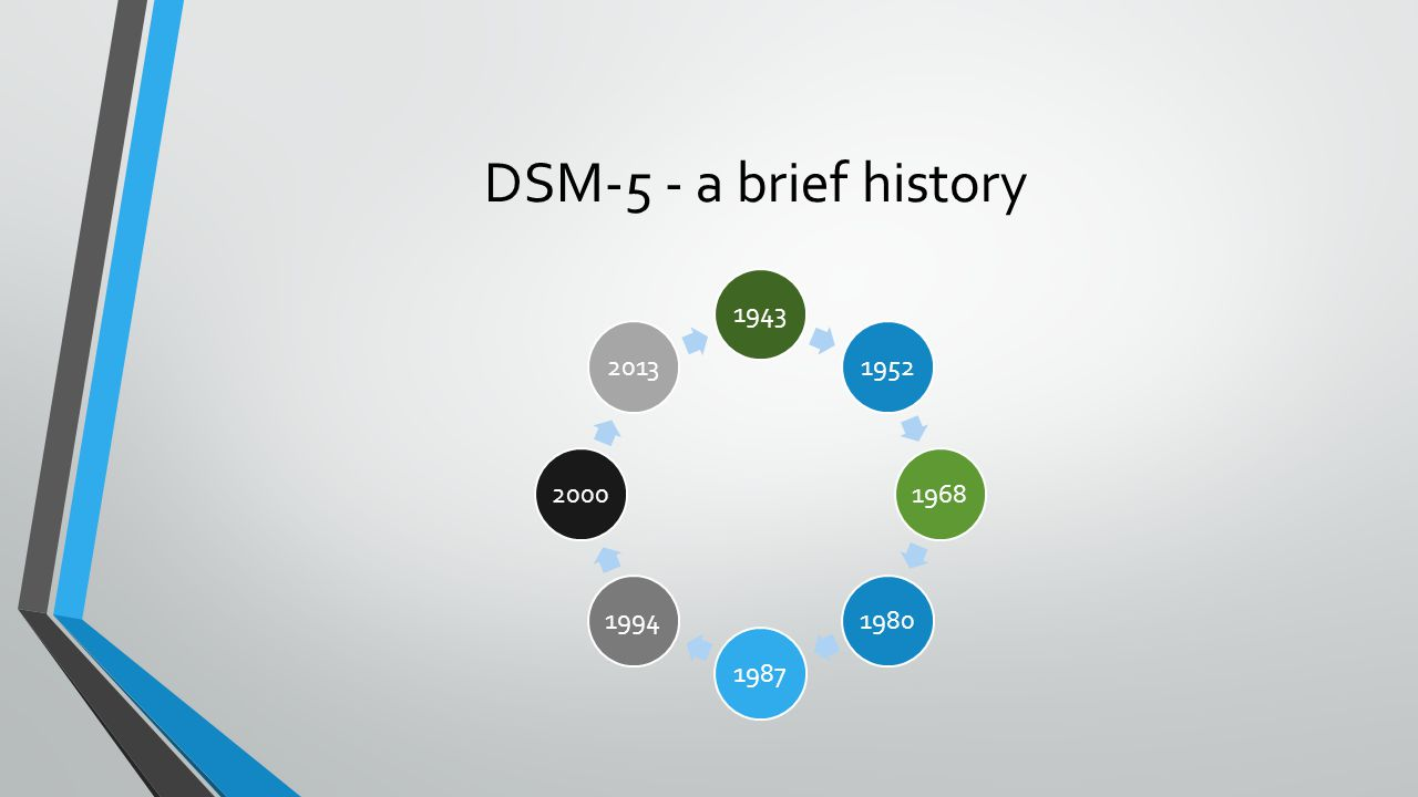 DSM-5 - a brief history 19431952196819801987199420002013