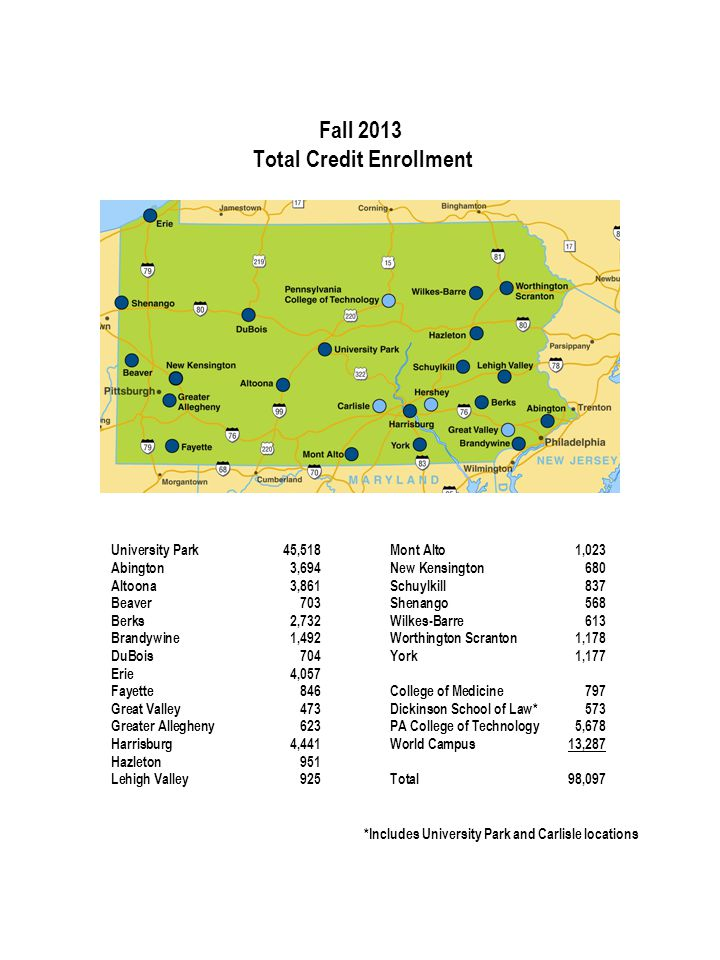 Fall 2013 Total Credit Enrollment University Park45,518 Abington3,694 Altoona3,861 Beaver703 Berks2,732 Brandywine1,492 DuBois704 Erie 4,057 Fayette846 Great Valley473 Greater Allegheny623 Harrisburg4,441 Hazleton951 Lehigh Valley925 Mont Alto1,023 New Kensington680 Schuylkill837 Shenango568 Wilkes-Barre613 Worthington Scranton1,178 York1,177 College of Medicine797 Dickinson School of Law*573 PA College of Technology 5,678 World Campus13,287 Total 98,097 *Includes University Park and Carlisle locations