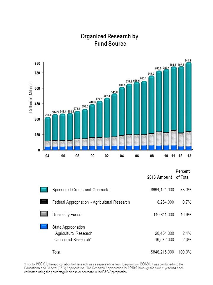 Organized Research by Fund Source 2013 Amount Percent of Total Sponsored Grants and Contracts$664,124,00078.3% Federal Appropriation - Agricultural Research6,254,0000.7% University Funds140,811,00016.6% State Appropriation Agricultural Research20,454,0002.4% Organized Research*16,572,0002.0% Total$848,215,000100.0% *Prior to 1990-91, the appropriation for Research was a separate line item.