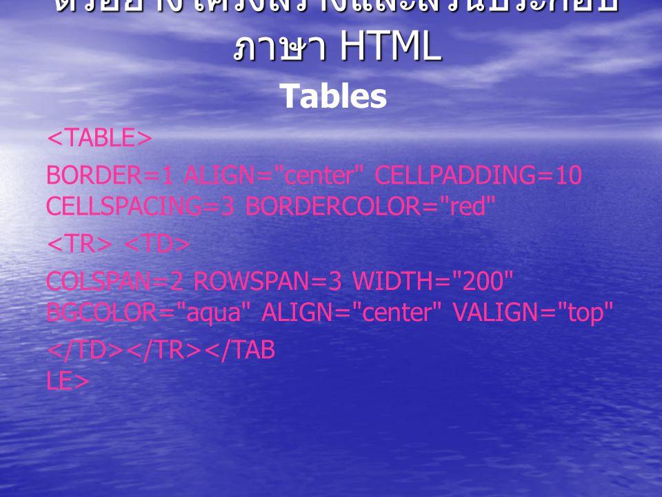 Tables BORDER=1 ALIGN= center CELLPADDING=10 CELLSPACING=3 BORDERCOLOR= red COLSPAN=2 ROWSPAN=3 WIDTH= 200 BGCOLOR= aqua ALIGN= center VALIGN= top ตัวอย่างโครงสร้างและส่วนประกอบ ภาษา HTML