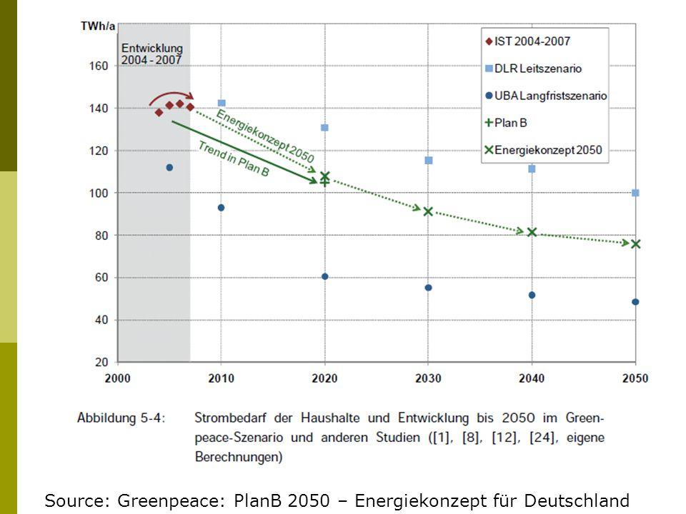 Source: Greenpeace: PlanB 2050 – Energiekonzept für Deutschland