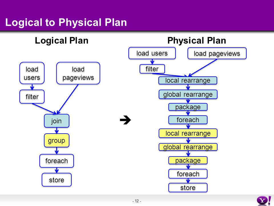 - 12 - Logical to Physical Plan Logical Plan load users load pageviews filter join group foreach store Physical Plan load users load pageviews filter