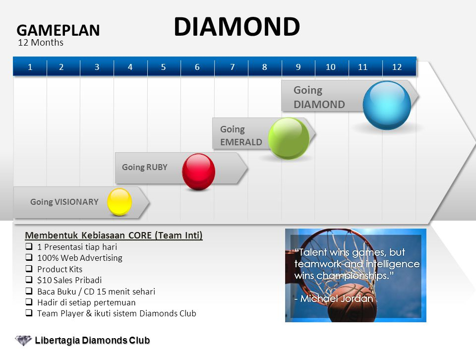 GAMEPLAN DIAMOND 12 Months Libertagia Diamonds Club Libertagia Diamonds Club Membentuk Kebiasaan CORE (Team Inti)  1 Presentasi tiap hari  100% Web Advertising  Product Kits  $10 Sales Pribadi  Baca Buku / CD 15 menit sehari  Hadir di setiap pertemuan  Team Player & ikuti sistem Diamonds Club 121098764321511 Going VISIONARYGoing RUBY Going EMERALD Going DIAMOND
