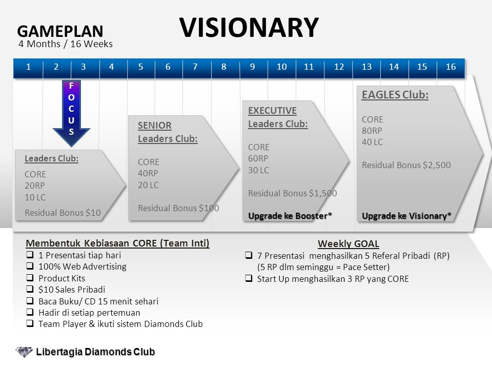 GAMEPLAN VISIONARY 121098764321511 4 Months / 16 Weeks Weekly GOAL  7 Presentasi menghasilkan 5 Referal Pribadi (RP) (5 RP dlm seminggu = Pace Setter)  Start Up menghasilkan 3 RP yang CORE Libertagia Diamonds Club Libertagia Diamonds Club 13141516 Leaders Club: CORE 20RP 10 LC Residual Bonus $10 SENIOR Leaders Club: CORE 40RP 20 LC Residual Bonus $100 EXECUTIVE Leaders Club: CORE 60RP 30 LC Residual Bonus $1,500 Upgrade ke Booster* EAGLES Club: CORE 80RP 40 LC Residual Bonus $2,500 Upgrade ke Visionary* FOCUSFOCUSFOCUSFOCUS Membentuk Kebiasaan CORE (Team Inti)  1 Presentasi tiap hari  100% Web Advertising  Product Kits  $10 Sales Pribadi  Baca Buku/ CD 15 menit sehari  Hadir di setiap pertemuan  Team Player & ikuti sistem Diamonds Club