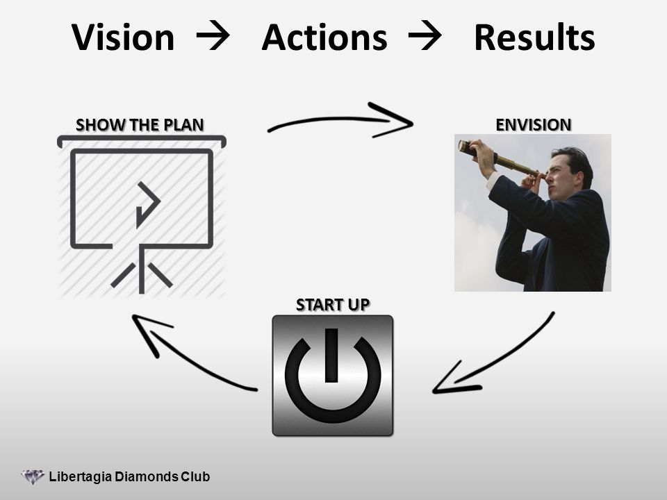 Vision  Actions  Results Libertagia Diamonds Club Libertagia Diamonds Club SHOW THE PLAN ENVISION START UP